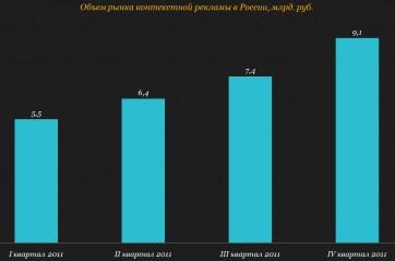 Популярность рекламной деятельности